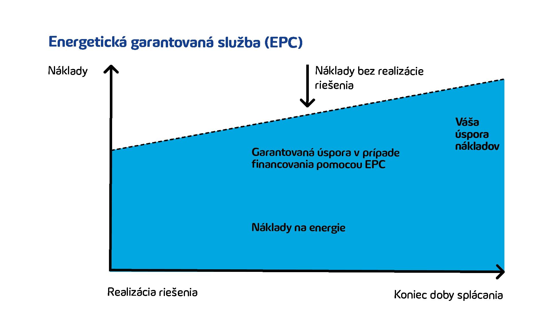 Energeticke riesenia graf